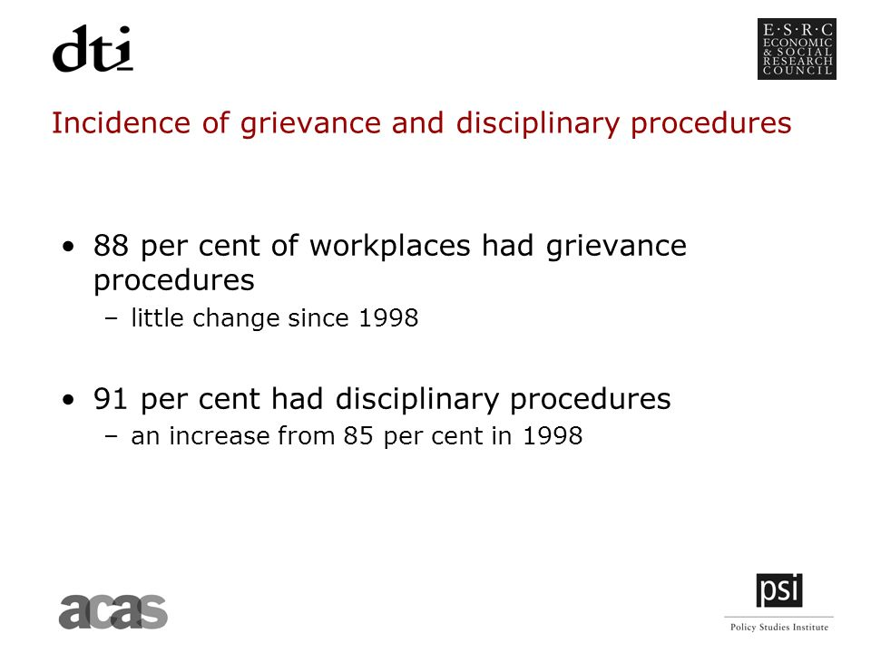 Incidence of grievance and disciplinary procedures 88 per cent of workplaces had grievance procedures –little change since per cent had disciplinary procedures –an increase from 85 per cent in 1998