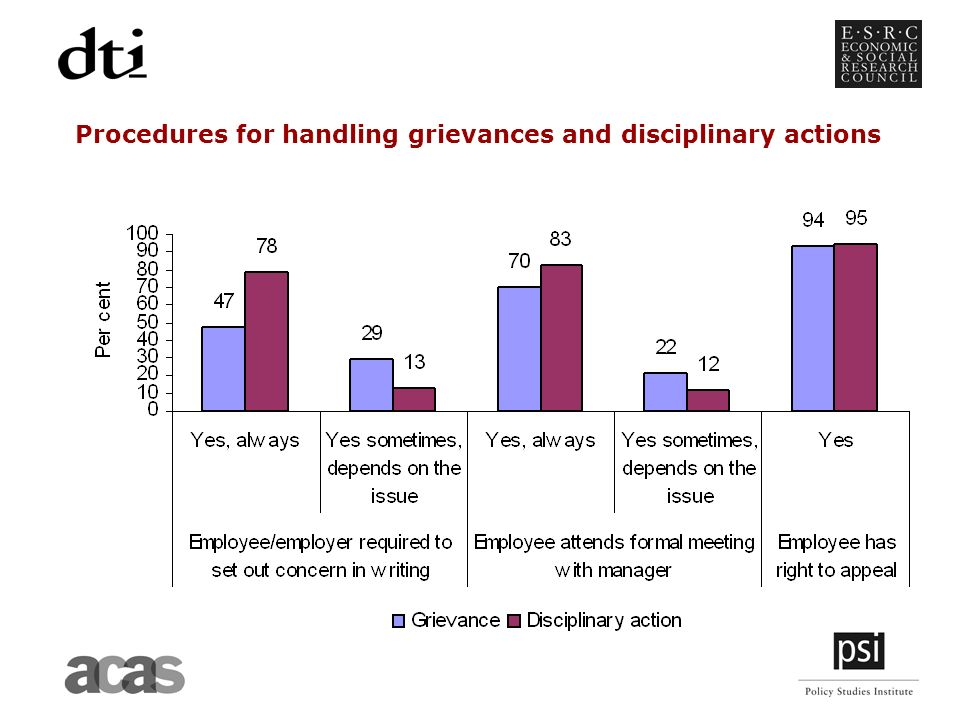 Procedures for handling grievances and disciplinary actions