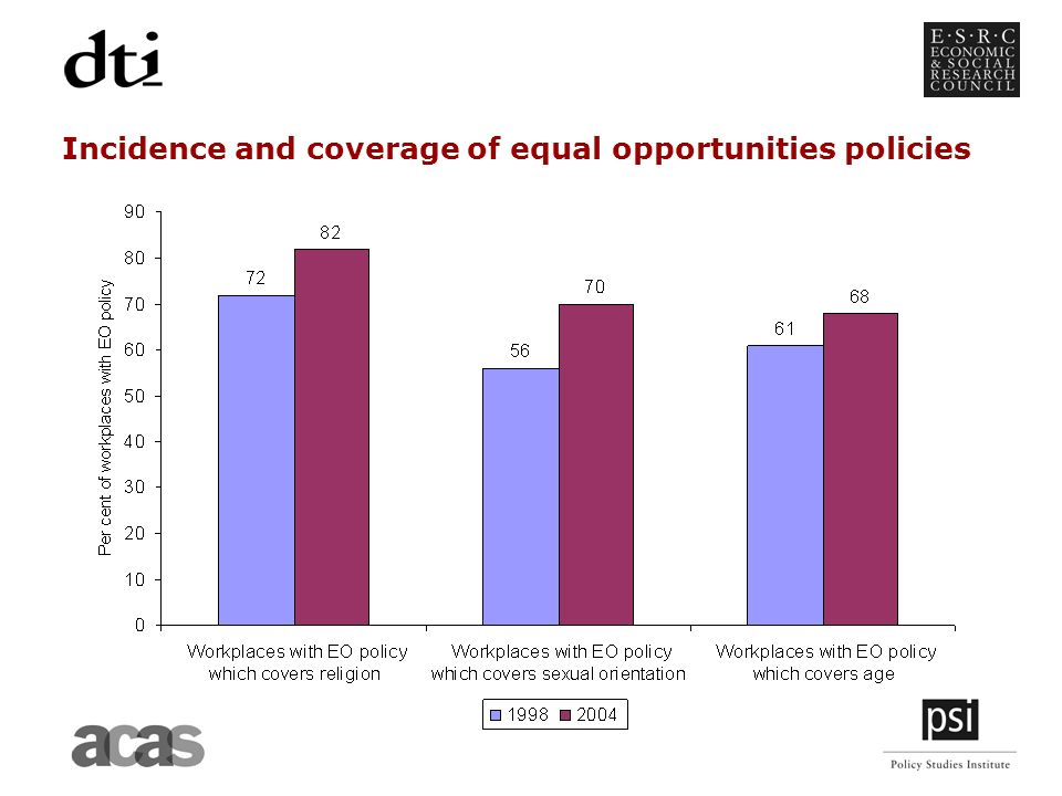Incidence and coverage of equal opportunities policies