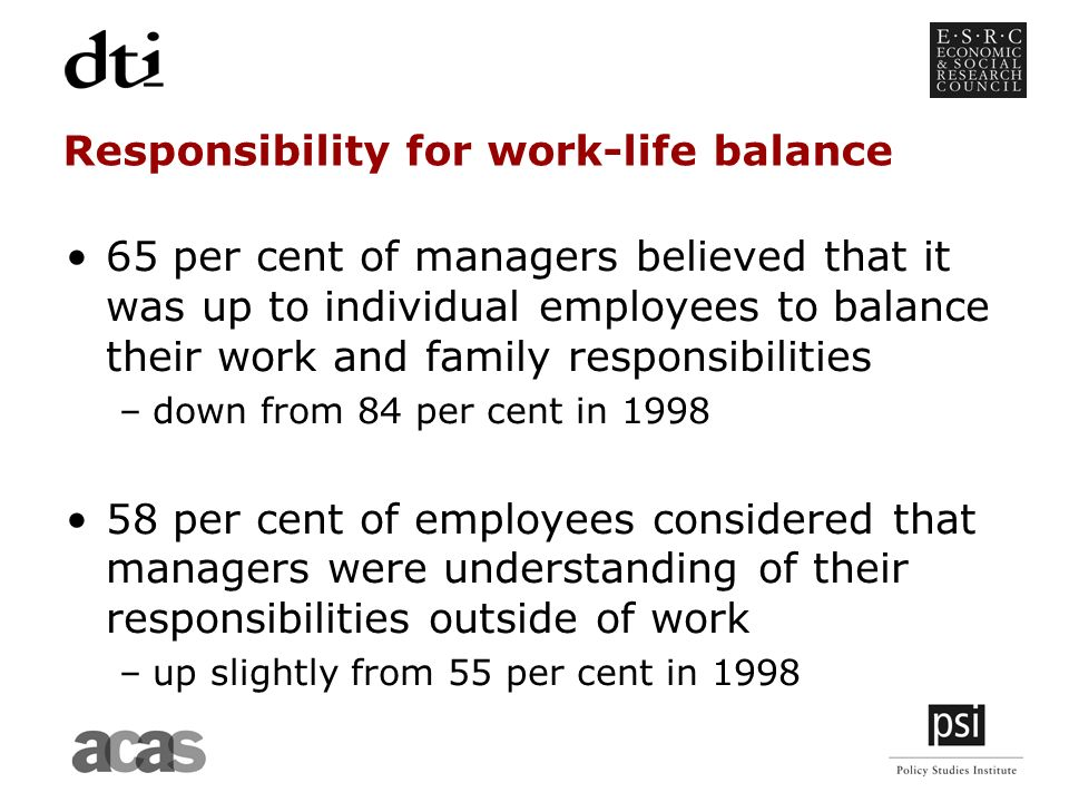 Responsibility for work-life balance 65 per cent of managers believed that it was up to individual employees to balance their work and family responsibilities –down from 84 per cent in per cent of employees considered that managers were understanding of their responsibilities outside of work –up slightly from 55 per cent in 1998