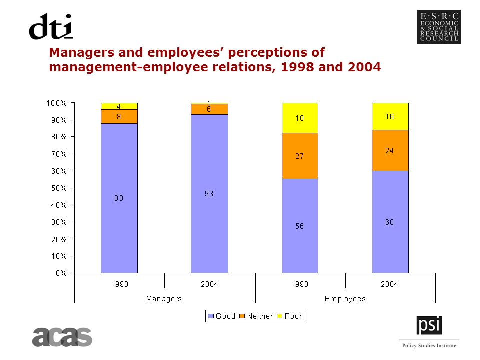 Managers and employees perceptions of management-employee relations, 1998 and 2004