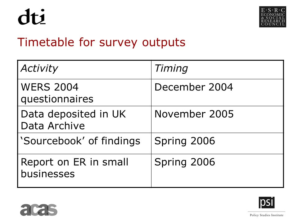 Timetable for survey outputs ActivityTiming WERS 2004 questionnaires December 2004 Data deposited in UK Data Archive November 2005 Sourcebook of findingsSpring 2006 Report on ER in small businesses Spring 2006