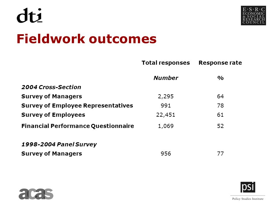 Fieldwork outcomes Total responsesResponse rate Number% 2004 Cross-Section Survey of Managers2,29564 Survey of Employee Representatives99178 Survey of Employees22,45161 Financial Performance Questionnaire1, Panel Survey Survey of Managers95677