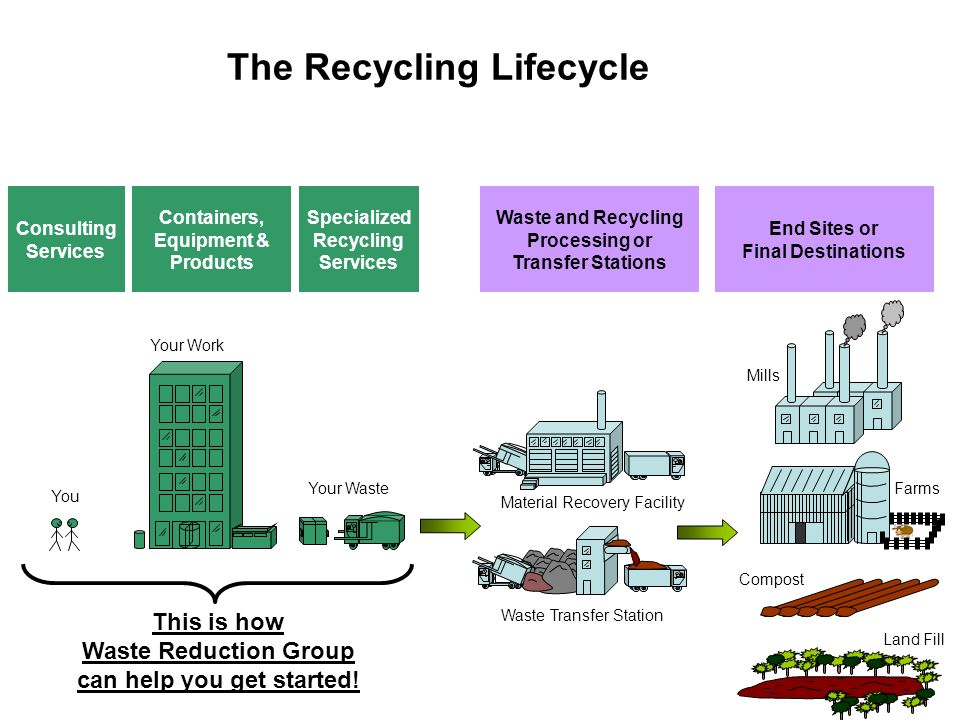 The Recycling Lifecycle Material Recovery Facility Land Fill Mills Farms Compost Consulting Services Containers, Equipment & Products Specialized Recy