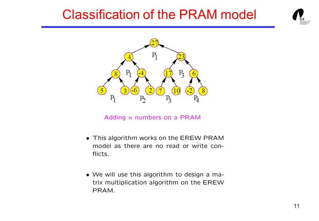 11 Classification of the PRAM model