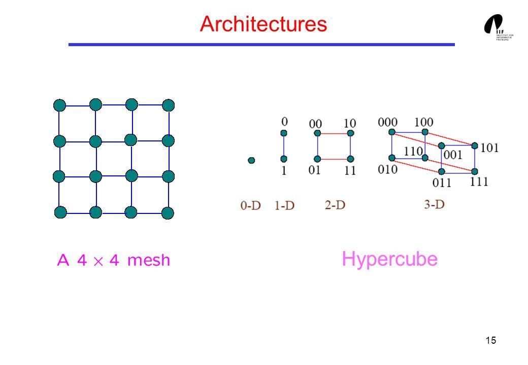 15 Architectures Hypercube