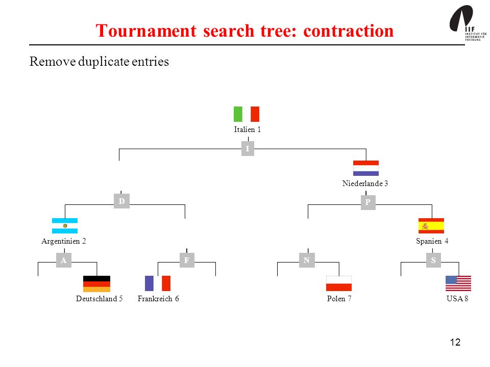12 Tournament search tree: contraction Remove duplicate entries Deutschland 5Frankreich 6Polen 7USA 8 Argentinien 2 Italien 1 Niederlande 3 Spanien 4