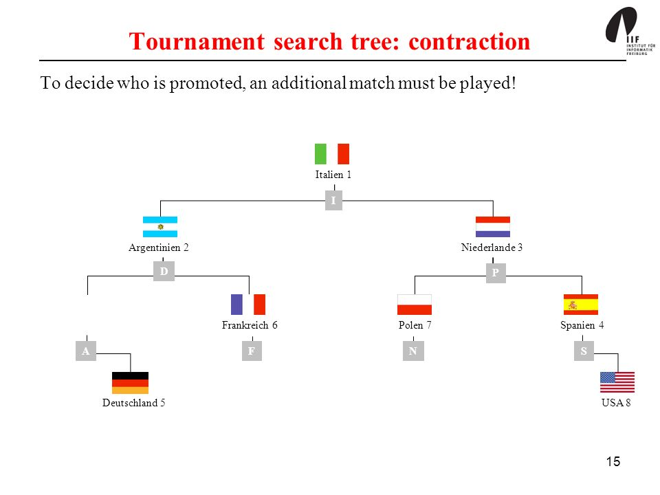 15 Tournament search tree: contraction To decide who is promoted, an additional match must be played! Deutschland 5USA 8 Italien 1 Niederlande 3 Spani