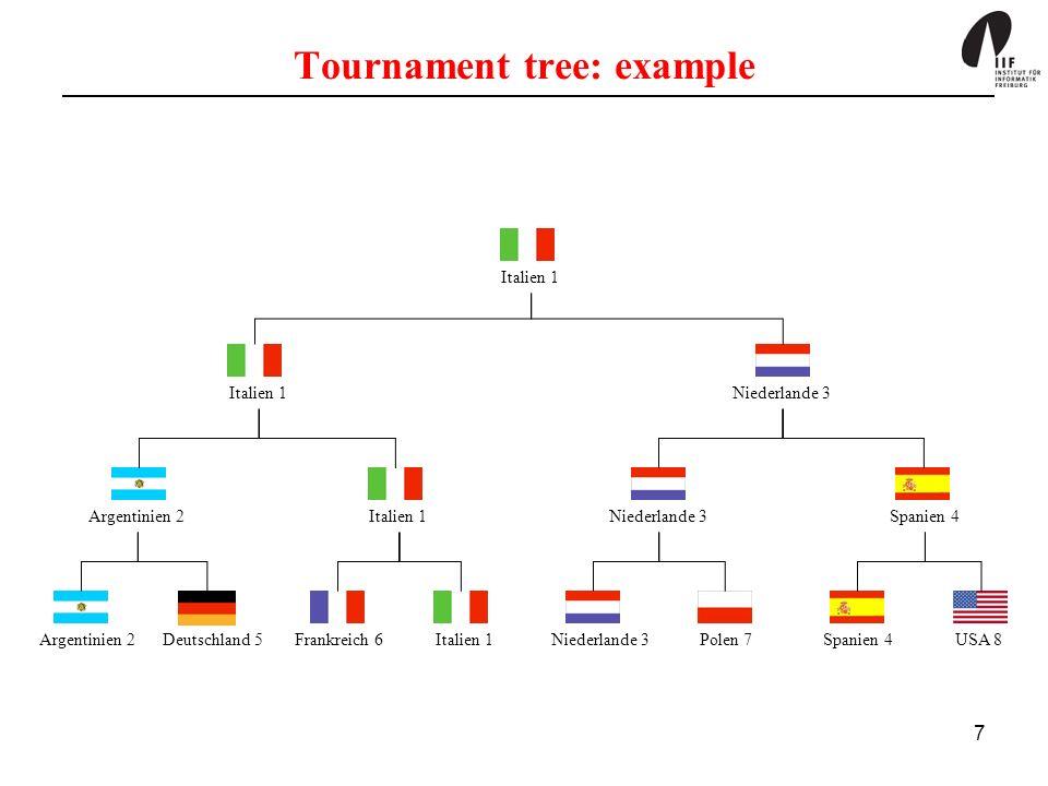 7 Tournament tree: example Argentinien 2Deutschland 5Frankreich 6Italien 1Niederlande 3Polen 7Spanien 4USA 8 Italien 1 Niederlande 3 Argentinien 2Ital