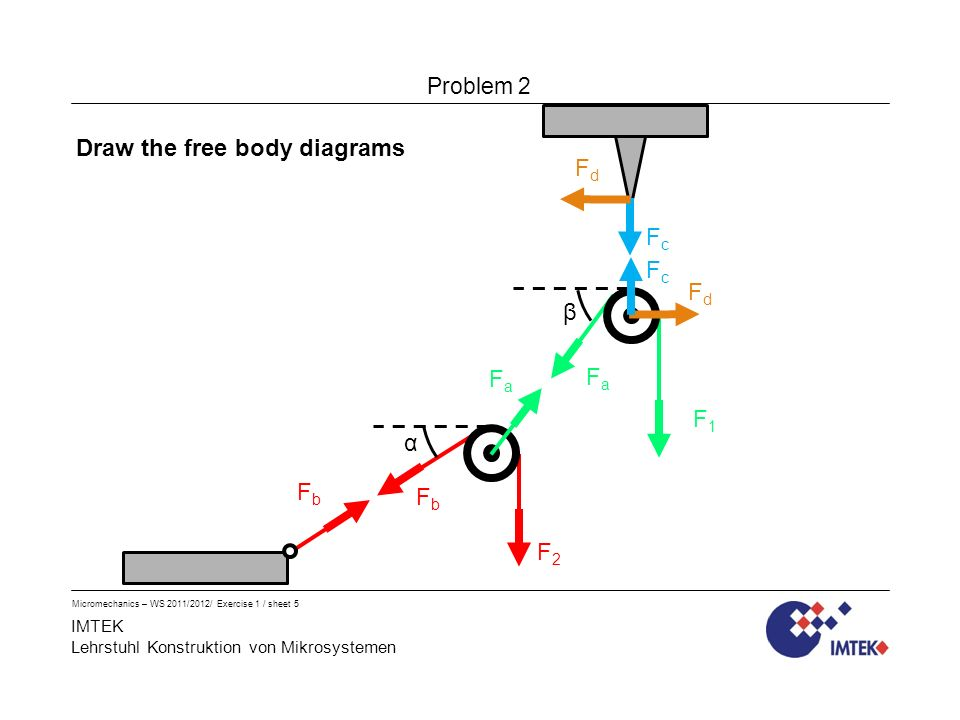IMTEK Lehrstuhl Konstruktion von Mikrosystemen Problem 2 Micromechanics – WS 2011/2012/ Exercise 1 / sheet 5 α β F2F2 F1F1 Draw the free body diagrams FaFa FbFb FaFa FbFb FcFc FcFc FdFd FdFd