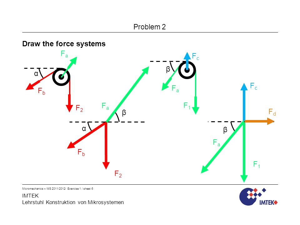 IMTEK Lehrstuhl Konstruktion von Mikrosystemen Problem 2 Micromechanics – WS 2011/2012/ Exercise 1 / sheet 6 Draw the force systems α F2F2 FaFa FbFb β F1F1 FaFa FcFc FbFb F2F2 FaFa α β F1F1 FaFa β FcFc FdFd