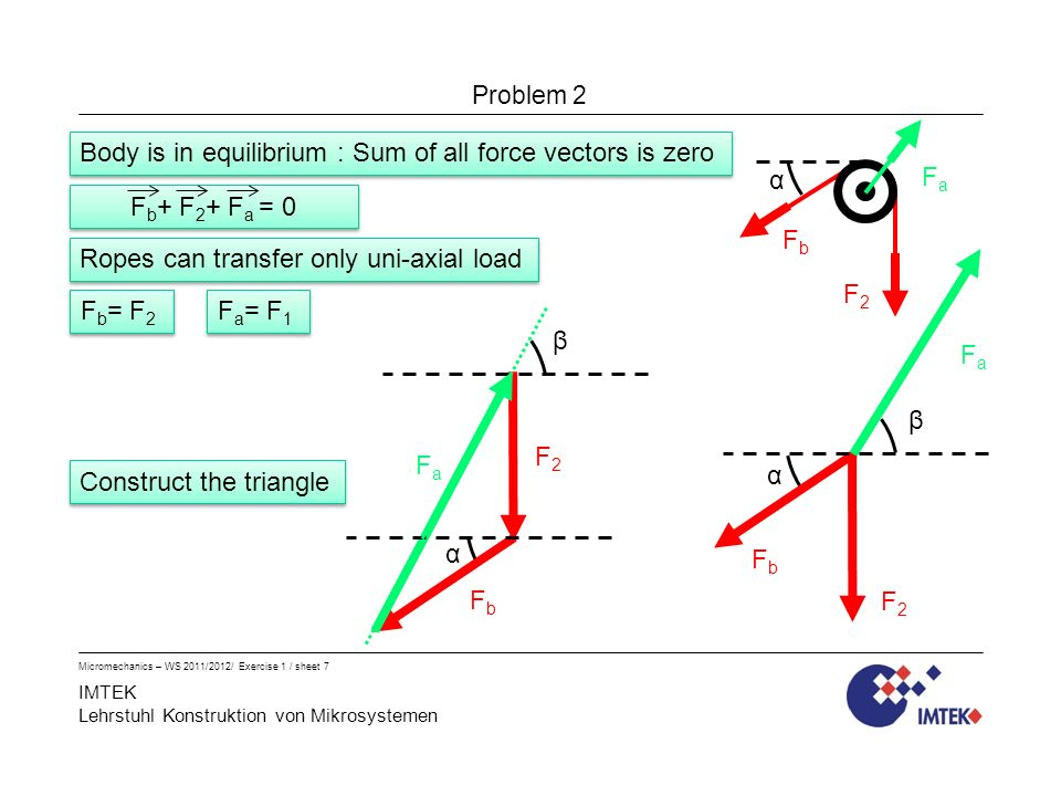 IMTEK Lehrstuhl Konstruktion von Mikrosystemen Problem 2 Micromechanics – WS 2011/2012/ Exercise 1 / sheet 7 α F2F2 FaFa FbFb FbFb F2F2 FaFa α β Body is in equilibrium : Sum of all force vectors is zero Ropes can transfer only uni-axial load F b = F 2 F a = F 1 F b + F 2 + F a = 0 FbFb F2F2 FaFa α β Construct the triangle