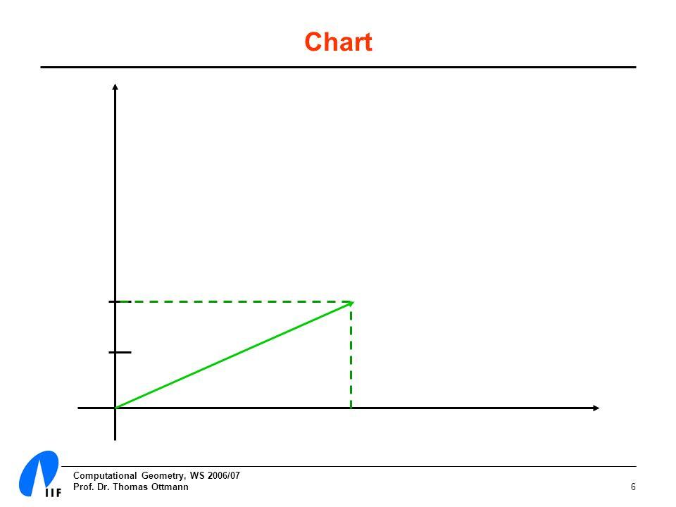 Computational Geometry, WS 2006/07 Prof. Dr. Thomas Ottmann6 Chart