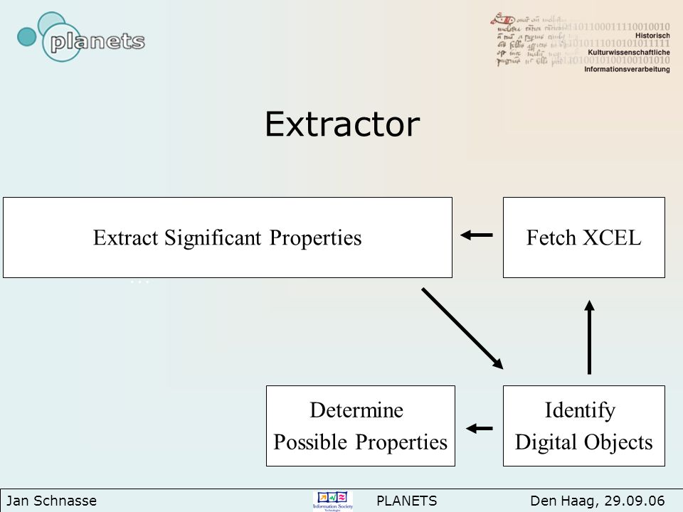 Extractor … Identify Digital Objects Extract Significant Properties Determine Possible Properties Fetch XCEL Jan Schnasse PLANETS Den Haag, 29.09.06