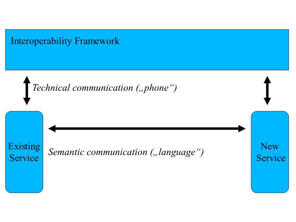Interoperability Framework Existing Service New Service Technical communication (phone) Semantic communication (language)