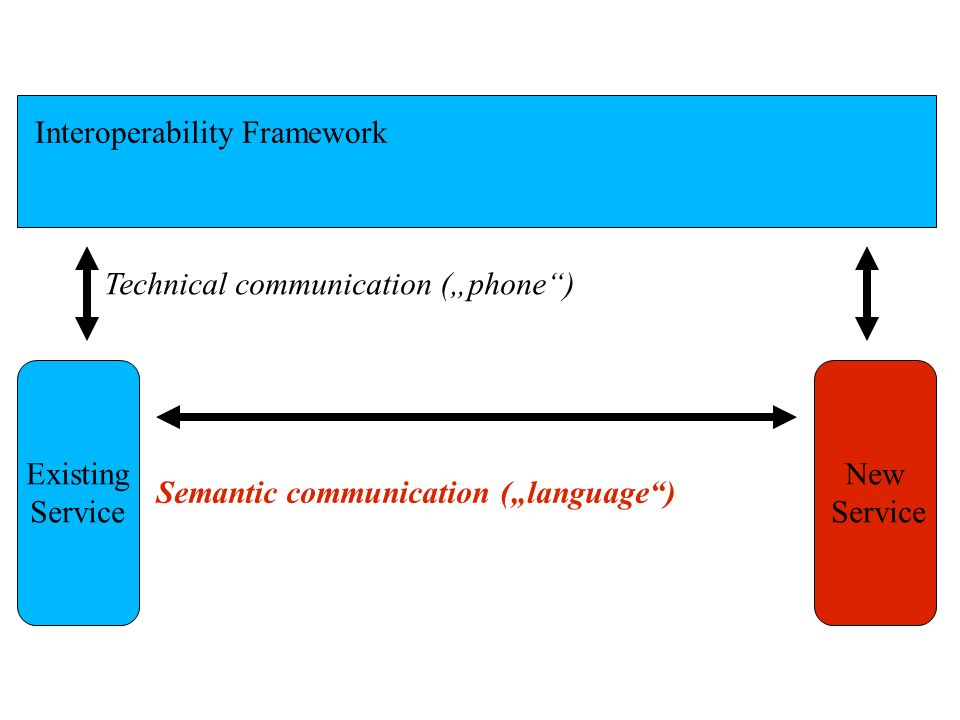 Interoperability Framework Existing Service New Service Technical communication (phone) Semantic communication (language)