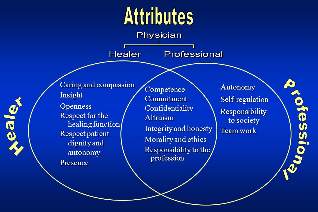CompetenceCommitmentConfidentialityAltruism Integrity and honesty Morality and ethics Responsibility to the profession profession AutonomySelf-regulat