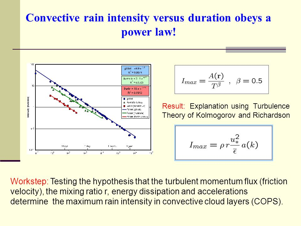 Convective rain intensity versus duration obeys a power law.
