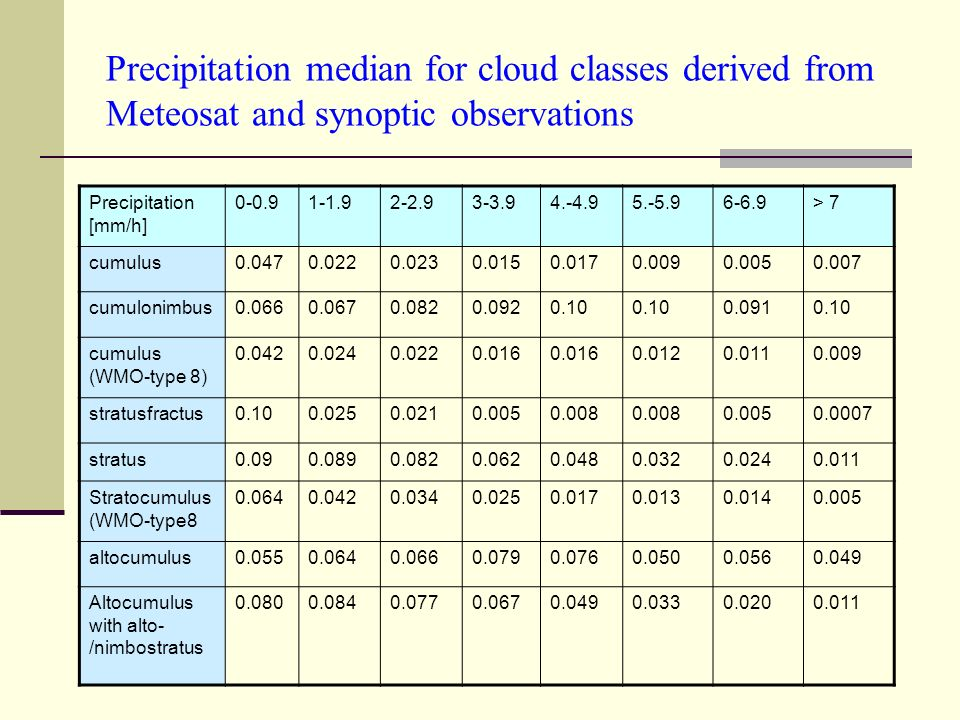 Precipitation median for cloud classes derived from Meteosat and synoptic observations Precipitation [mm/h] 0-0.91-1.92-2.93-3.94.-4.95.-5.96-6.9> 7 cumulus0.0470.0220.0230.0150.0170.0090.0050.007 cumulonimbus0.0660.0670.0820.0920.10 0.0910.10 cumulus (WMO-type 8) 0.0420.0240.0220.016 0.0120.0110.009 stratusfractus0.100.0250.0210.0050.008 0.0050.0007 stratus0.090.0890.0820.0620.0480.0320.0240.011 Stratocumulus (WMO-type8 0.0640.0420.0340.0250.0170.0130.0140.005 altocumulus0.0550.0640.0660.0790.0760.0500.0560.049 Altocumulus with alto- /nimbostratus 0.0800.0840.0770.0670.0490.0330.0200.011