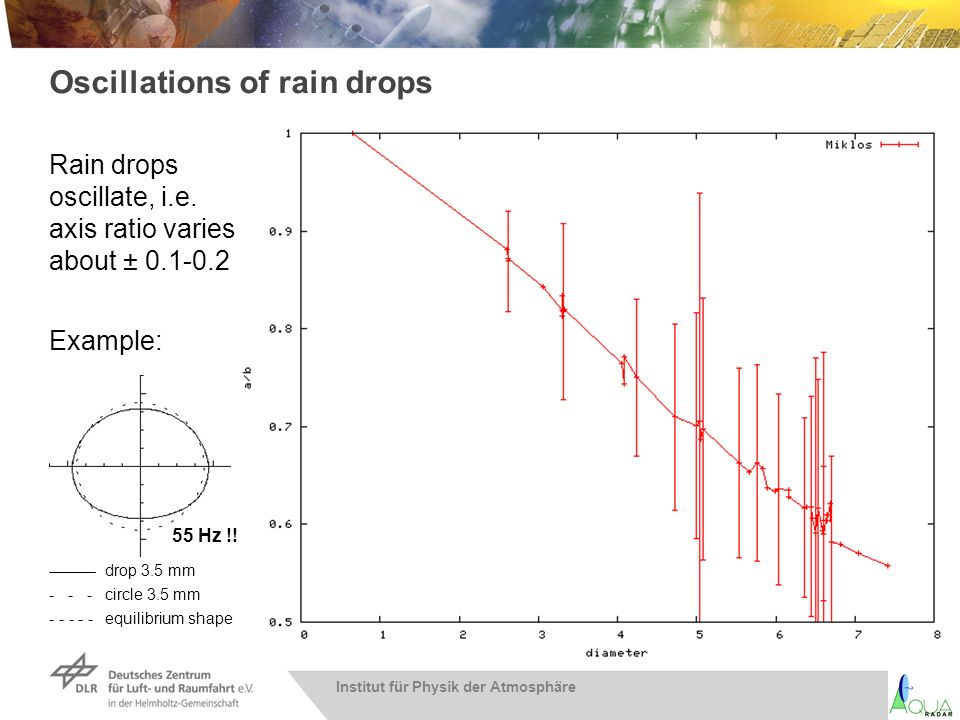 Institut für Physik der Atmosphäre Oscillations of rain drops Rain drops oscillate, i.e. axis ratio varies about ± 0.1-0.2 Example: drop 3.5 mm - - -c