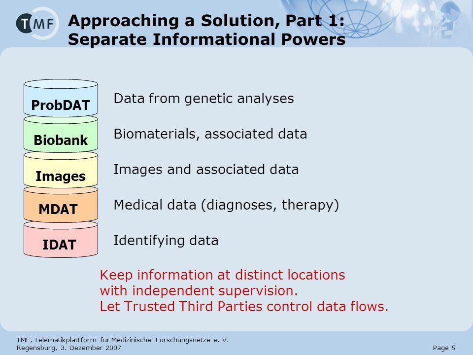TMF, Telematikplattform für Medizinische Forschungsnetze e. V. Regensburg, 3. Dezember 2007 Page 5 Approaching a Solution, Part 1: Separate Informatio