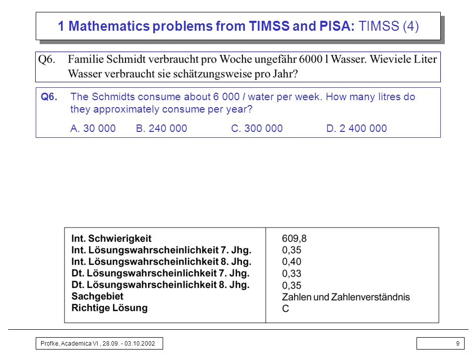 Profke, Academica VI, 28.09. - 03.10.20029 1 Mathematics problems from TIMSS and PISA: TIMSS (4) Q6.The Schmidts consume about 6 000 l water per week.