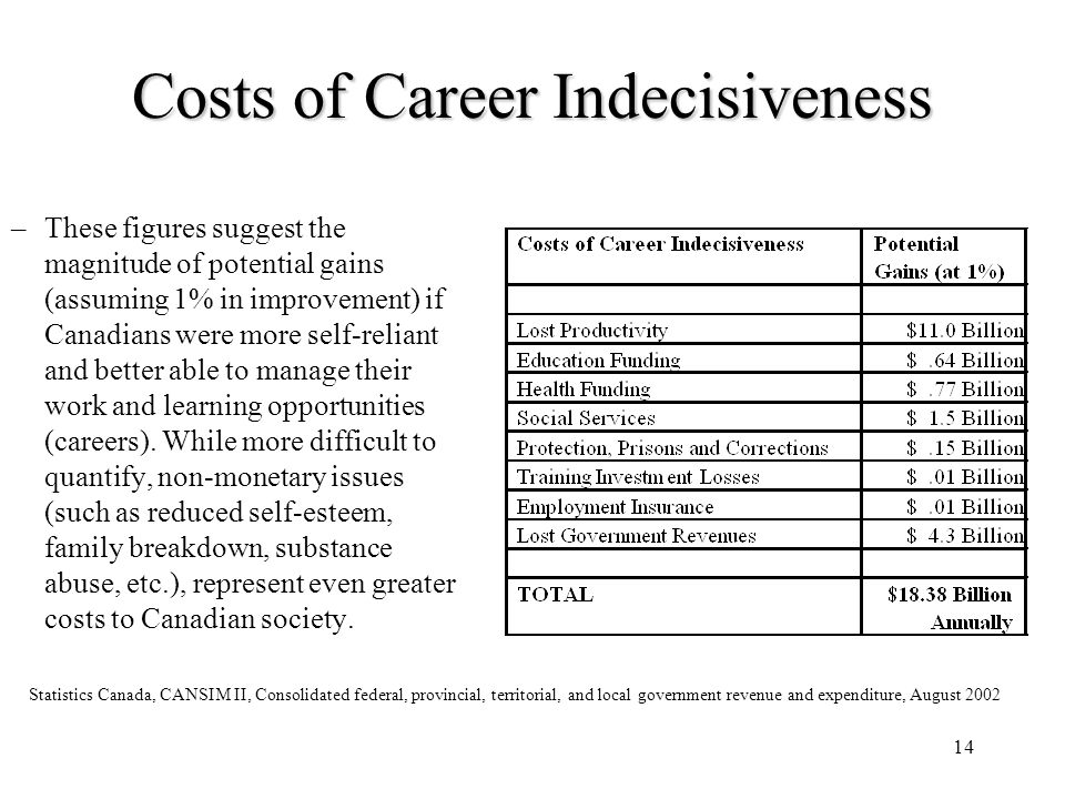 14 Costs of Career Indecisiveness Statistics Canada, CANSIM II, Consolidated federal, provincial, territorial, and local government revenue and expend
