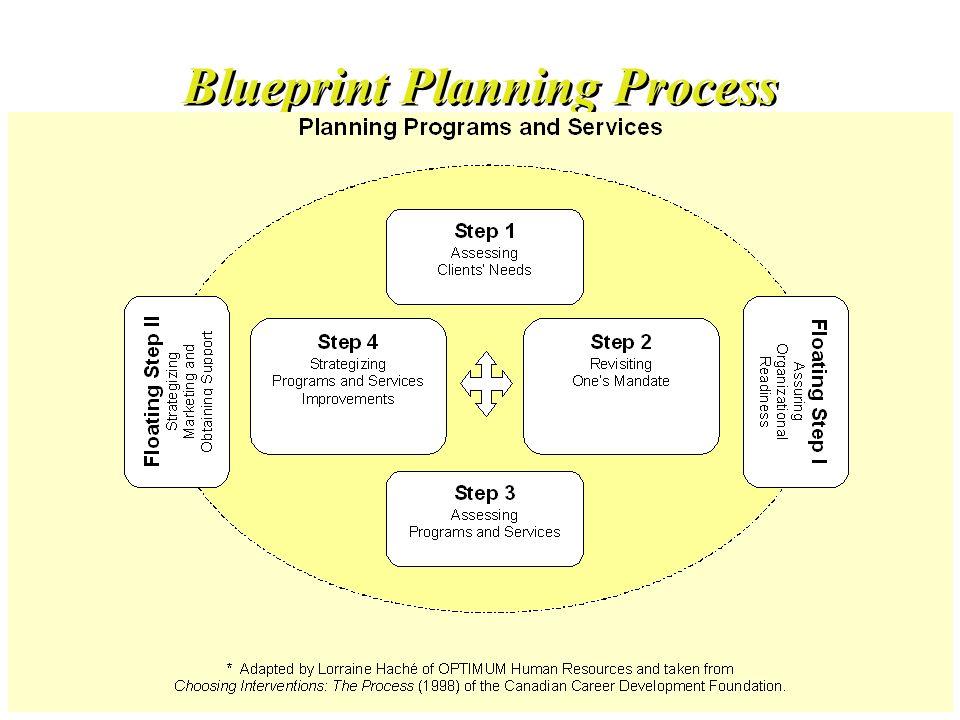 31 Blueprint Planning Process