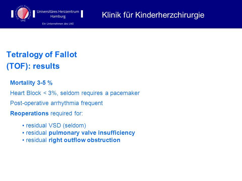 Tetralogy of Fallot (TOF): results Klinik für Kinderherzchirurgie Mortality 3-5 % Heart Block < 3%, seldom requires a pacemaker Post-operative arrhyth