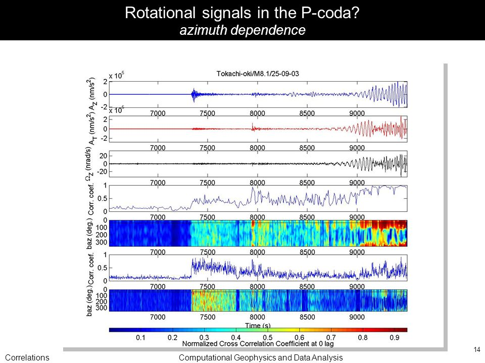 CorrelationsComputational Geophysics and Data Analysis 14 Rotational signals in the P-coda.