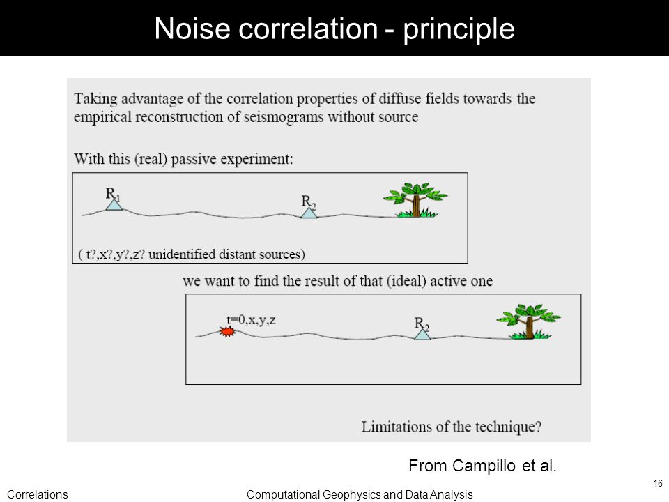 CorrelationsComputational Geophysics and Data Analysis 16 Noise correlation - principle From Campillo et al.