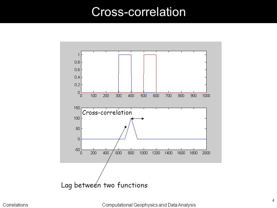 CorrelationsComputational Geophysics and Data Analysis 4 Cross-correlation Lag between two functions Cross-correlation