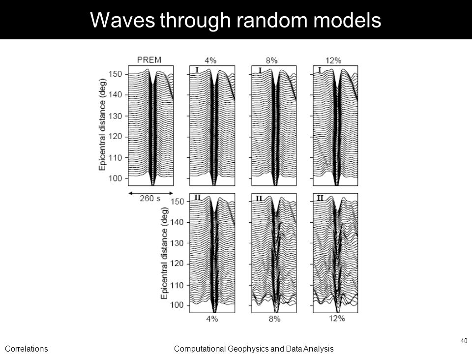 CorrelationsComputational Geophysics and Data Analysis 40 Waves through random models