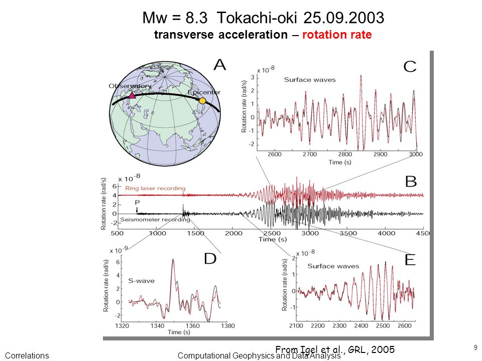 CorrelationsComputational Geophysics and Data Analysis 9 Mw = 8.3 Tokachi-oki 25.09.2003 transverse acceleration – rotation rate From Igel et al., GRL, 2005