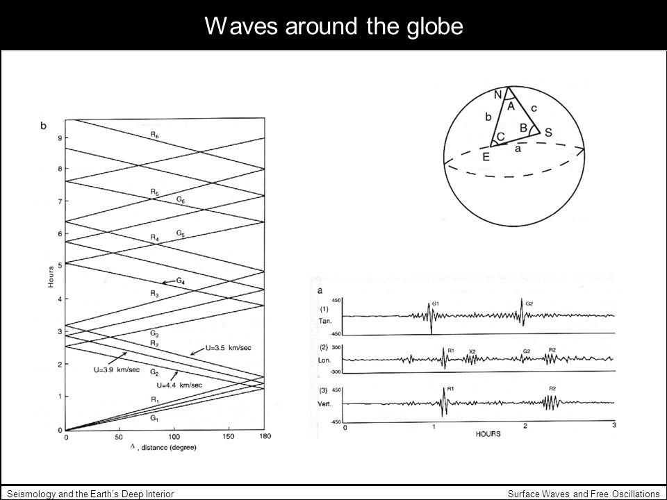 Surface Waves and Free OscillationsSeismology and the Earths Deep Interior Waves around the globe