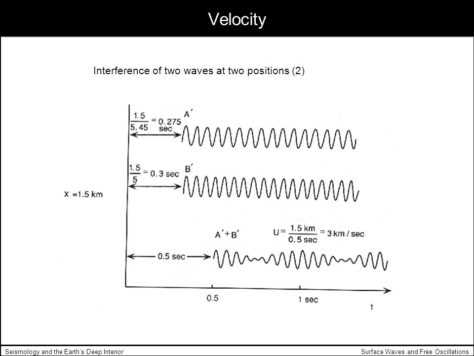 Surface Waves and Free OscillationsSeismology and the Earths Deep Interior Velocity Interference of two waves at two positions (2)