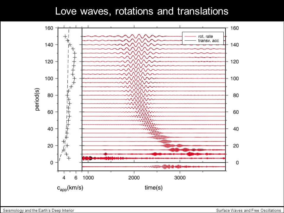 Surface Waves and Free OscillationsSeismology and the Earths Deep Interior Love waves, rotations and translations