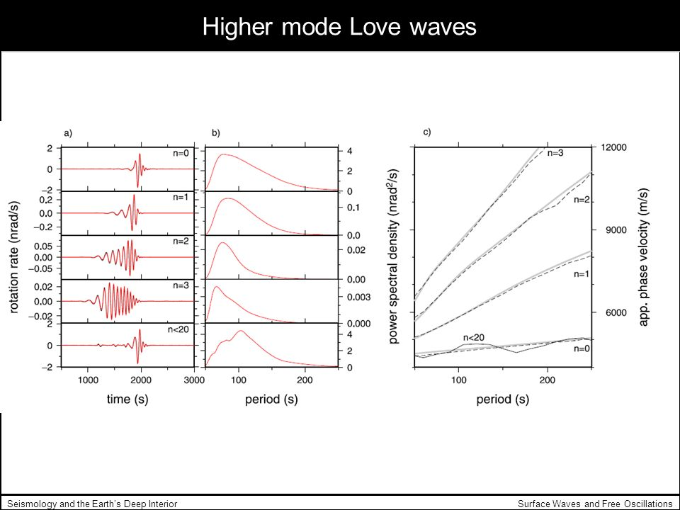 Surface Waves and Free OscillationsSeismology and the Earths Deep Interior Higher mode Love waves