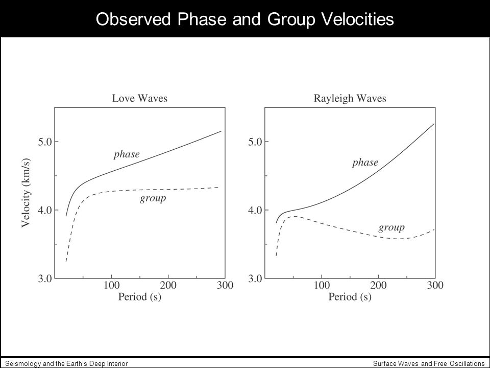Surface Waves and Free OscillationsSeismology and the Earths Deep Interior Observed Phase and Group Velocities