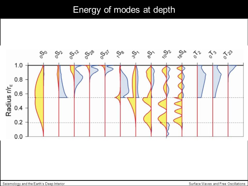 Surface Waves and Free OscillationsSeismology and the Earths Deep Interior Energy of modes at depth