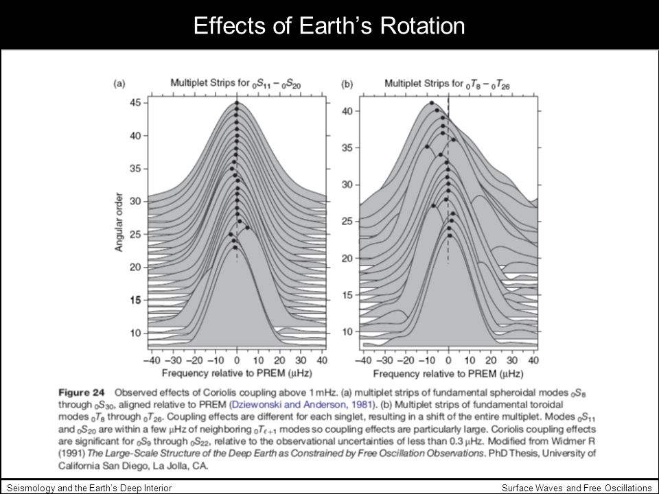 Surface Waves and Free OscillationsSeismology and the Earths Deep Interior Effects of Earths Rotation