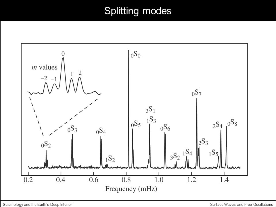 Surface Waves and Free OscillationsSeismology and the Earths Deep Interior Splitting modes