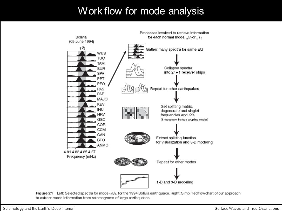 Surface Waves and Free OscillationsSeismology and the Earths Deep Interior Work flow for mode analysis