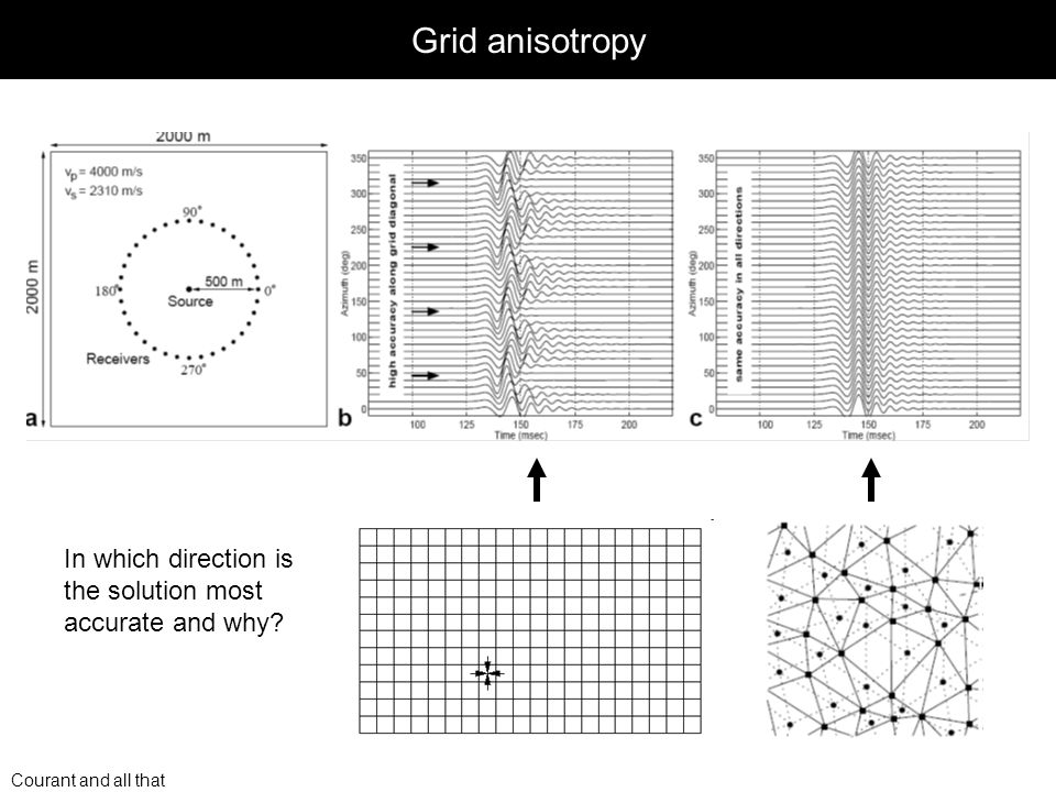 Courant and all that Grid anisotropy In which direction is the solution most accurate and why?