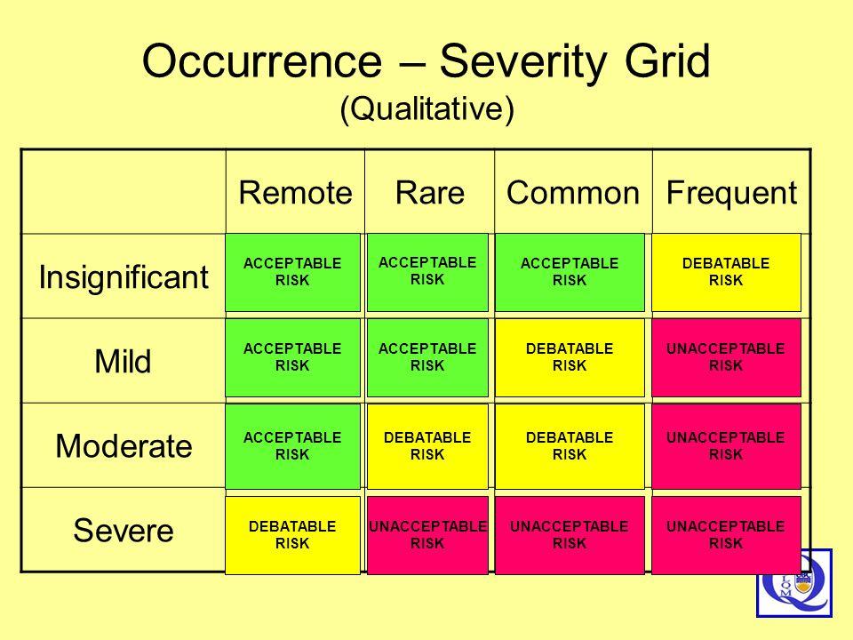 Occurrence – Severity Grid (Qualitative) RemoteRareCommonFrequent Insignificant Mild Moderate Severe UNACCEPTABLE RISK ACCEPTABLE RISK DEBATABLE RISK