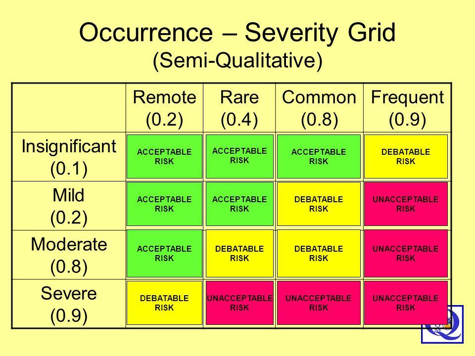 Occurrence – Severity Grid (Semi-Qualitative) Remote (0.2) Rare (0.4) Common (0.8) Frequent (0.9) Insignificant (0.1) Mild (0.2) Moderate (0.8) Severe