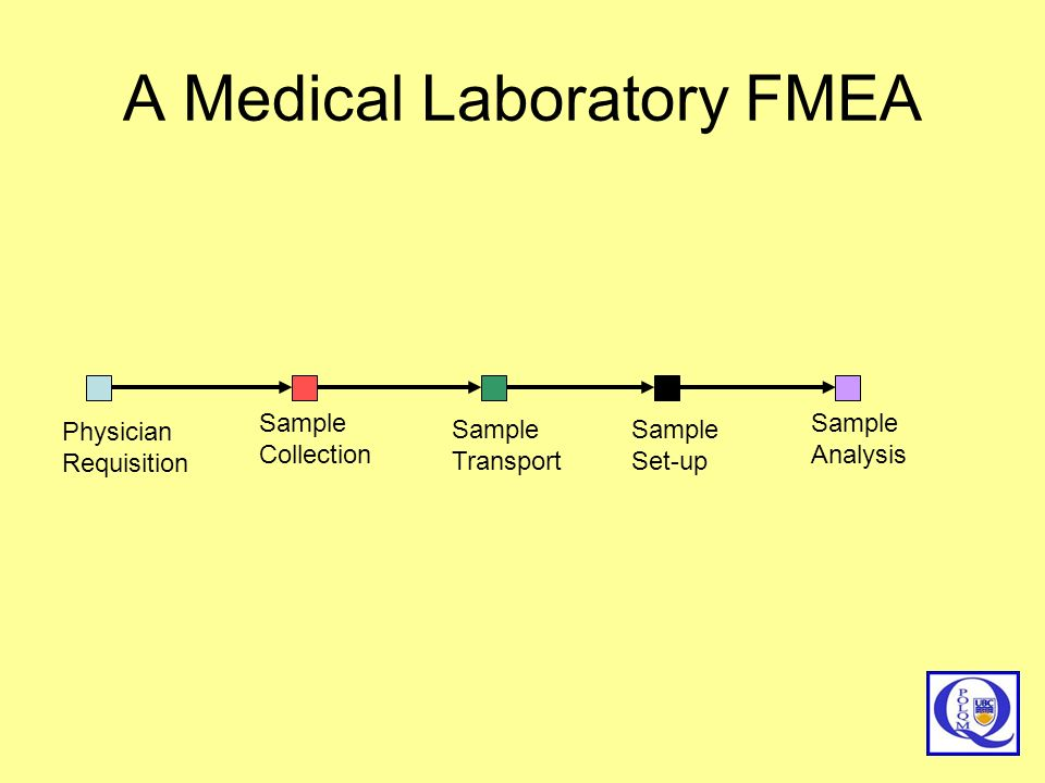 A Medical Laboratory FMEA Physician Requisition Sample Collection Sample Set-up Sample Analysis Sample Transport
