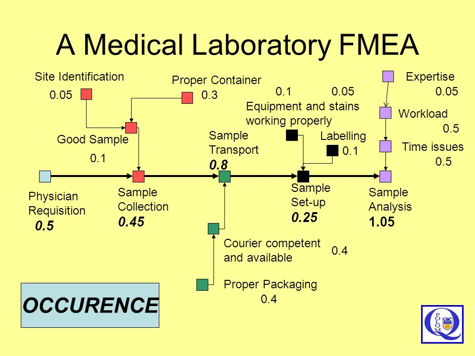 A Medical Laboratory FMEA Physician Requisition Sample Collection 0.45 Sample Transport 0.8 Sample Set-up 0.25 Sample Analysis 1.05 Good Sample Proper