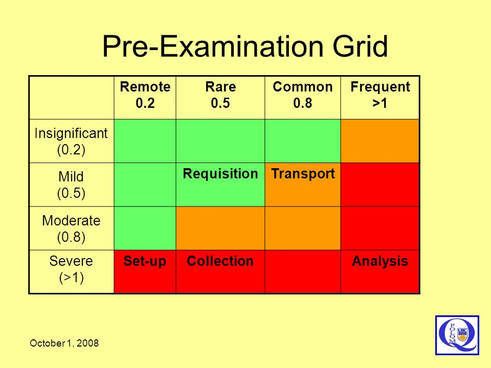 Pre-Examination Grid October 1, 2008 Remote 0.2 Rare 0.5 Common 0.8 Frequent >1 Insignificant (0.2) Mild (0.5) RequisitionTransport Moderate (0.8) Sev