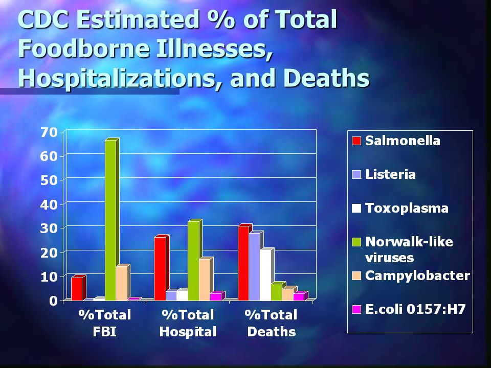 CDC Estimated % of Total Foodborne Illnesses, Hospitalizations, and Deaths